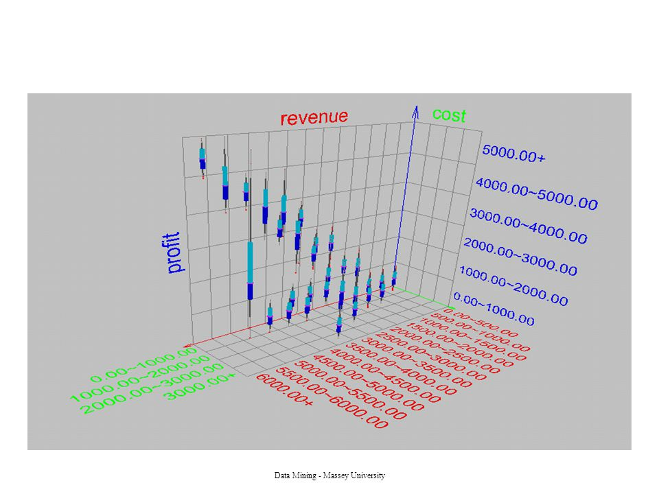 Data Mining - Massey University