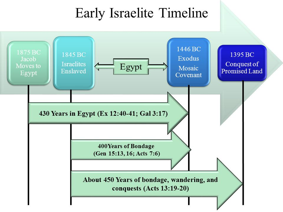 Early Israelite Timeline