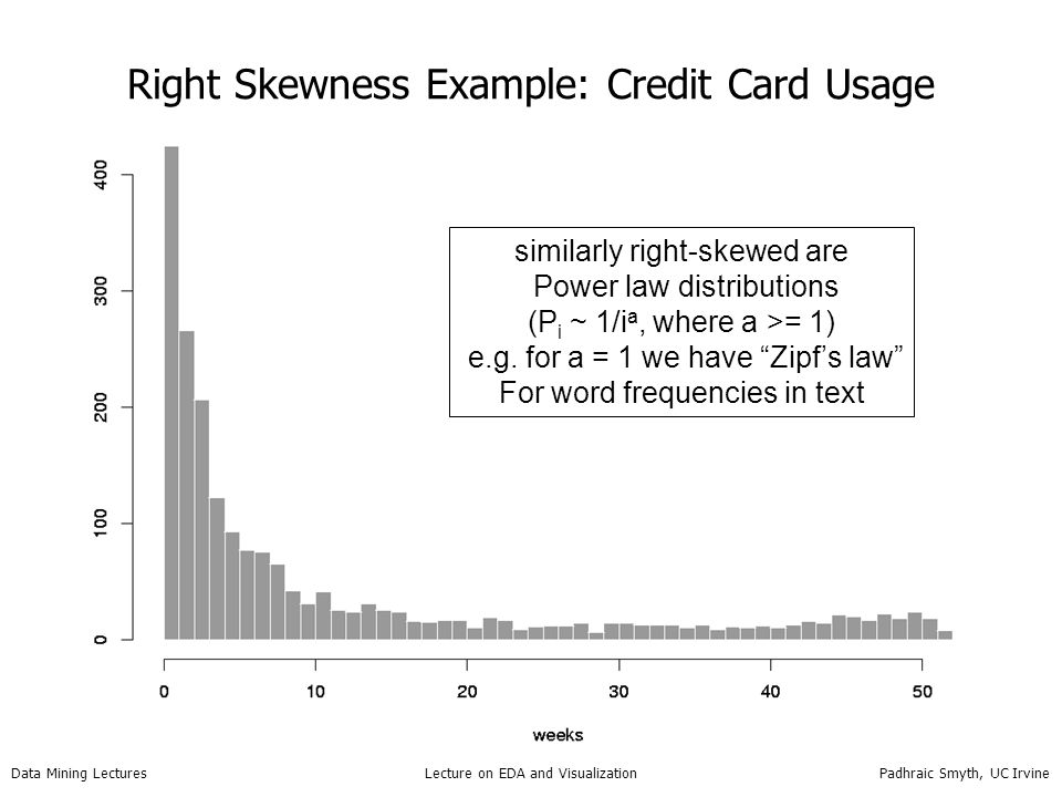 Right Skewness Example: Credit Card Usage