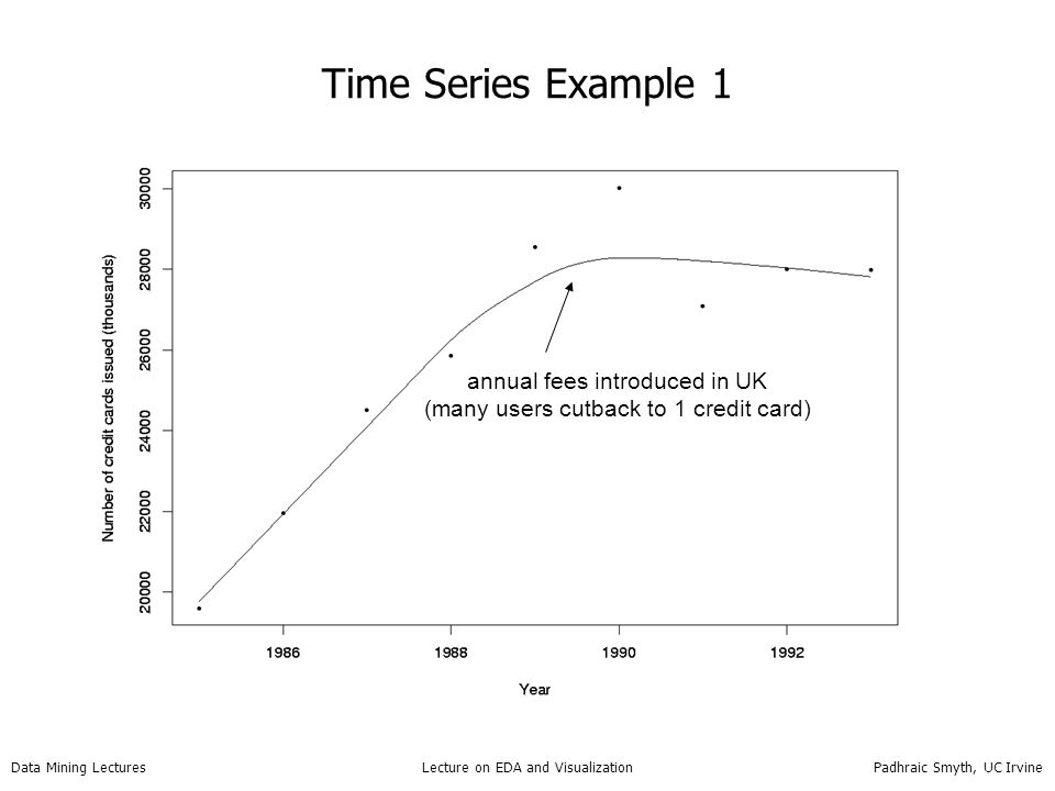 Time Series Example 1 annual fees introduced in UK