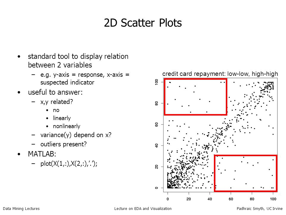 2D Scatter Plots standard tool to display relation between 2 variables