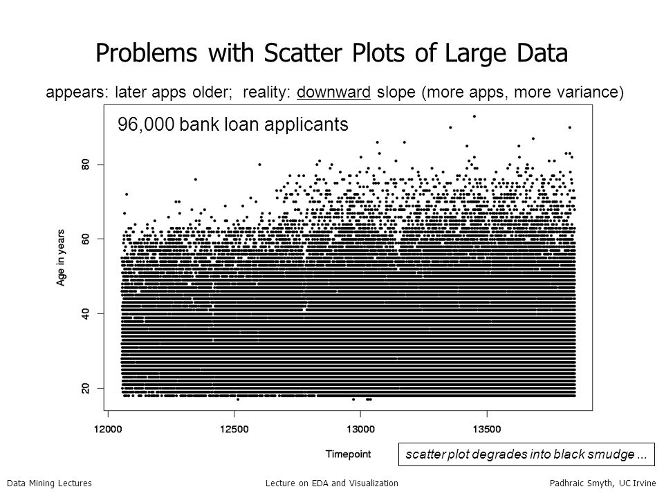 Problems with Scatter Plots of Large Data