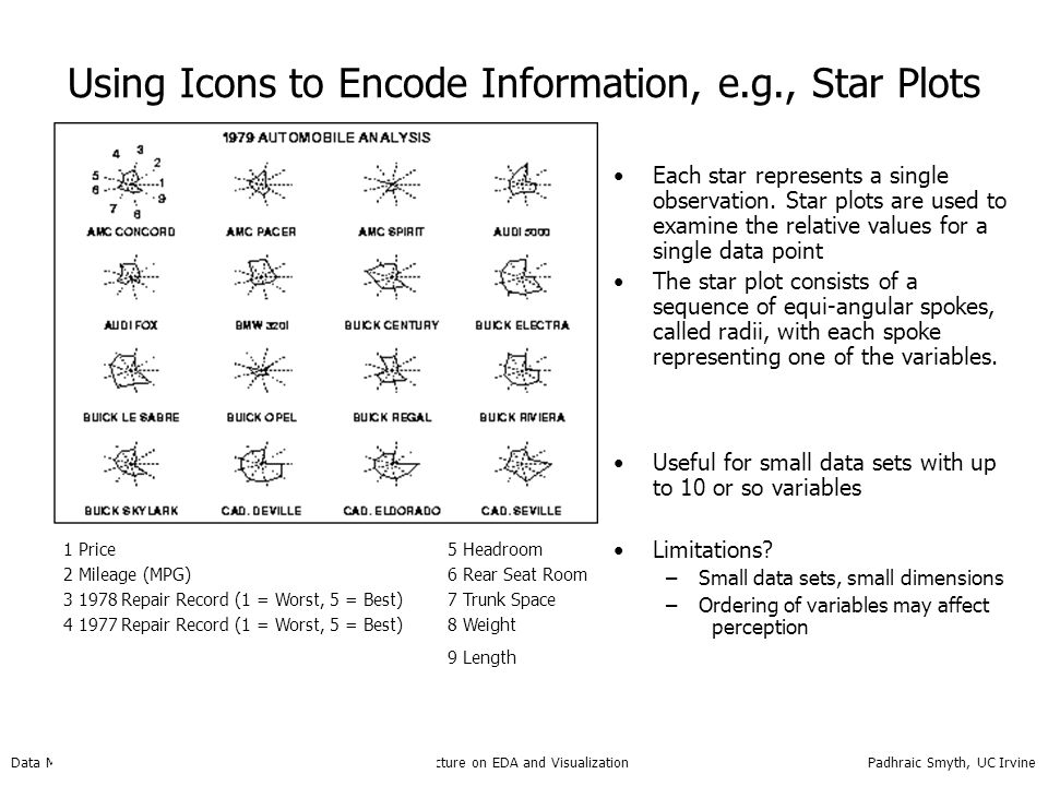 Using Icons to Encode Information, e.g., Star Plots