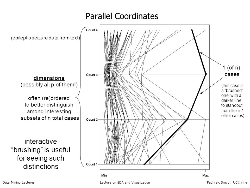 Parallel Coordinates interactive brushing is useful