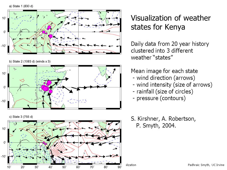 Visualization of weather states for Kenya Daily data from 20 year history clustered into 3 different weather states Mean image for each state - wind direction (arrows) - wind intensity (size of arrows) - rainfall (size of circles) - pressure (contours) S. Kirshner, A. Robertson, P. Smyth, 2004.