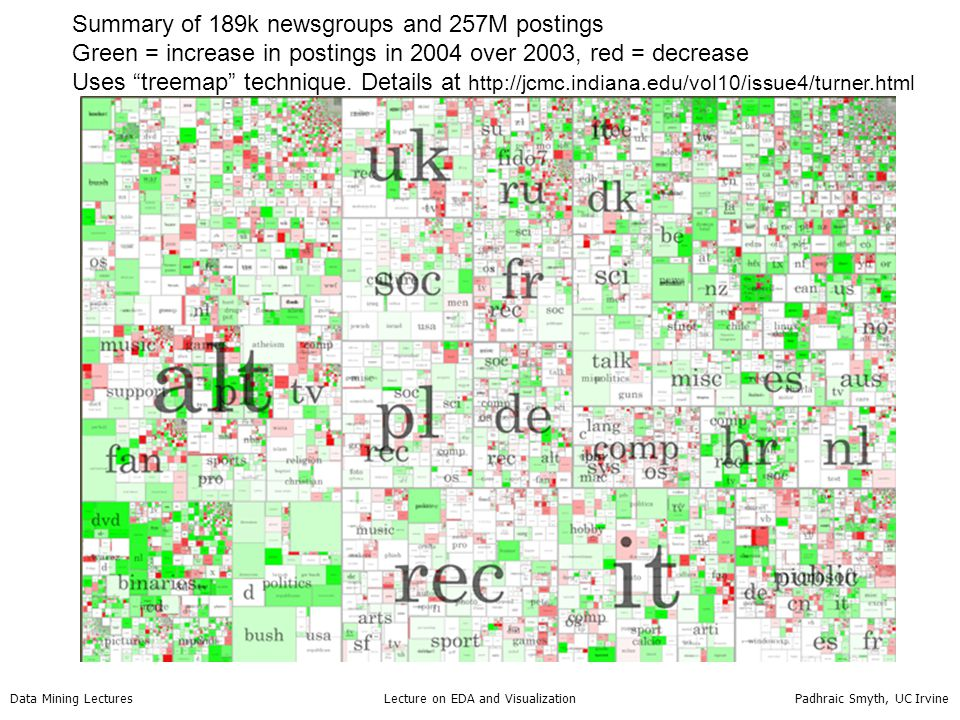 Summary of 189k newsgroups and 257M postings
