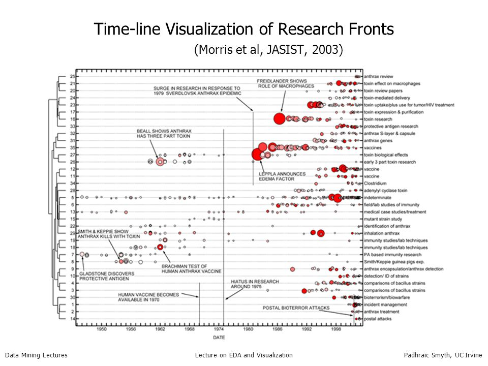 Time-line Visualization of Research Fronts