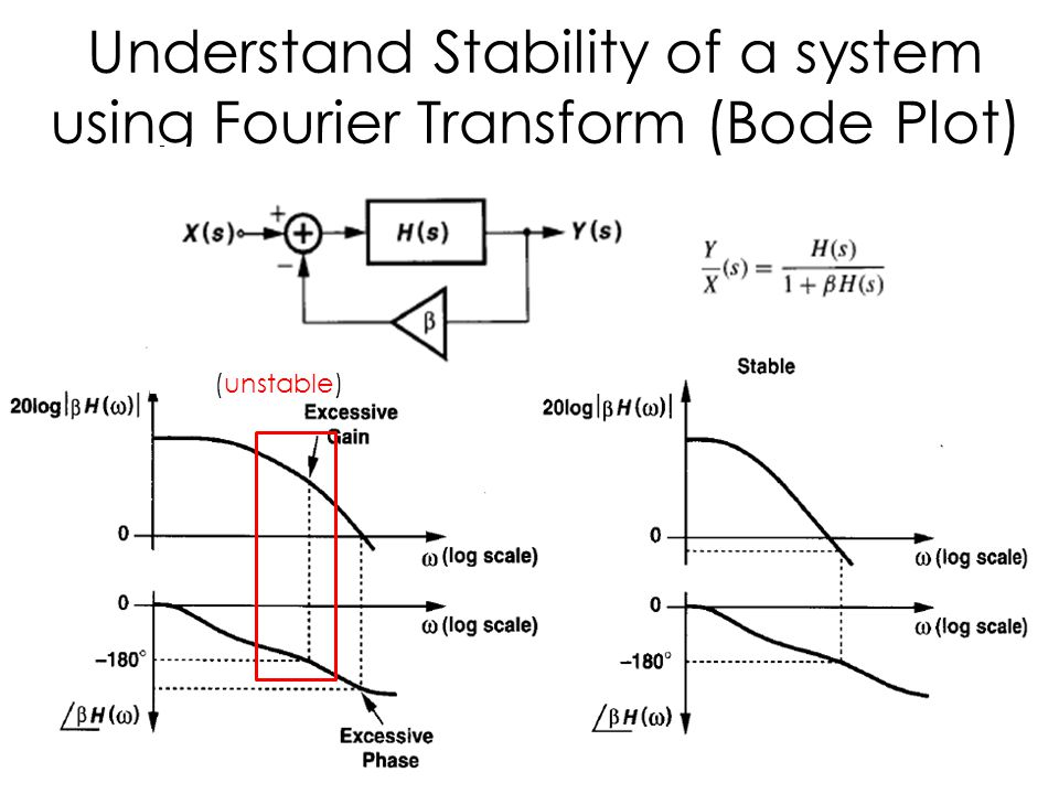 Understand Stability of a system using Fourier Transform (Bode Plot)