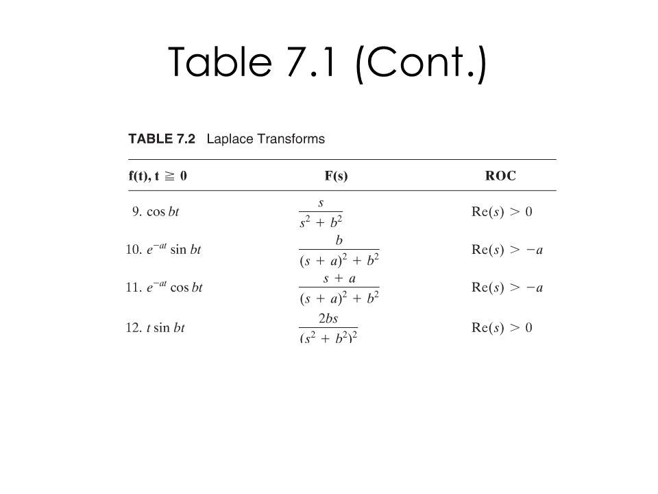 Table 7.1 (Cont.)