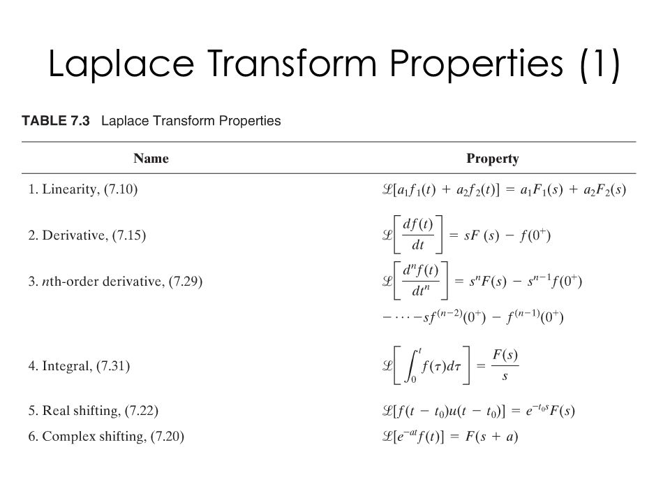 Laplace Transform Properties (1)