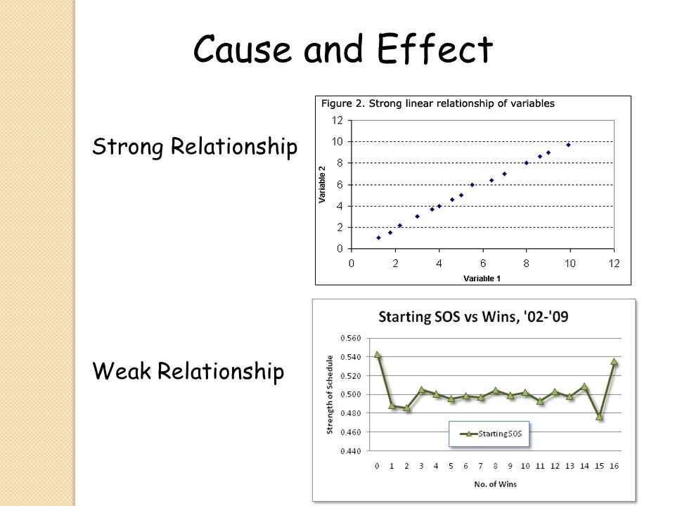 Cause and Effect Strong Relationship Weak Relationship