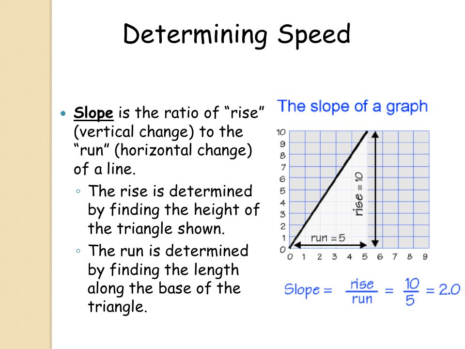 Determining Speed Slope is the ratio of rise (vertical change) to the run (horizontal change) of a line.
