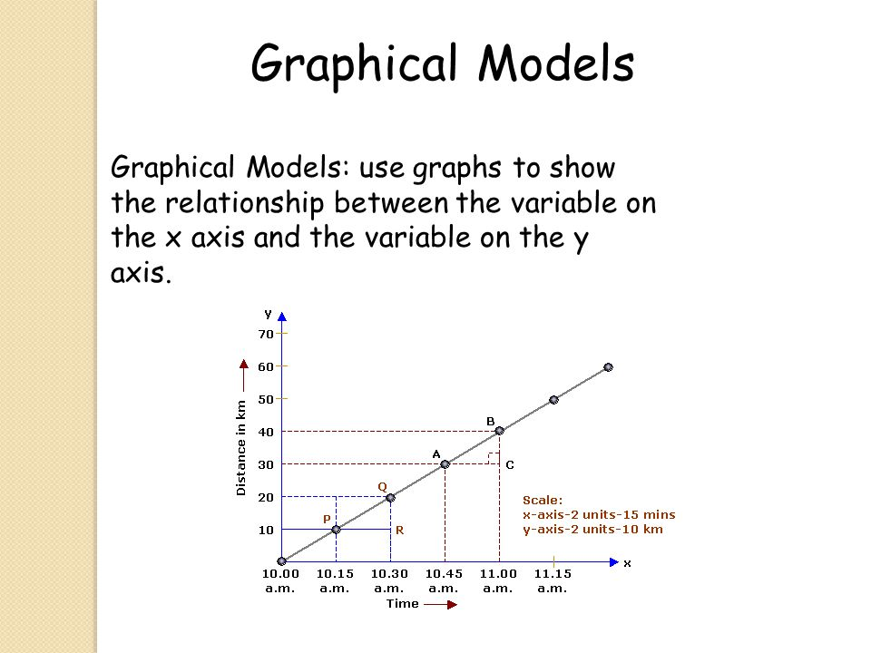 Graphical Models Graphical Models: use graphs to show the relationship between the variable on the x axis and the variable on the y axis.