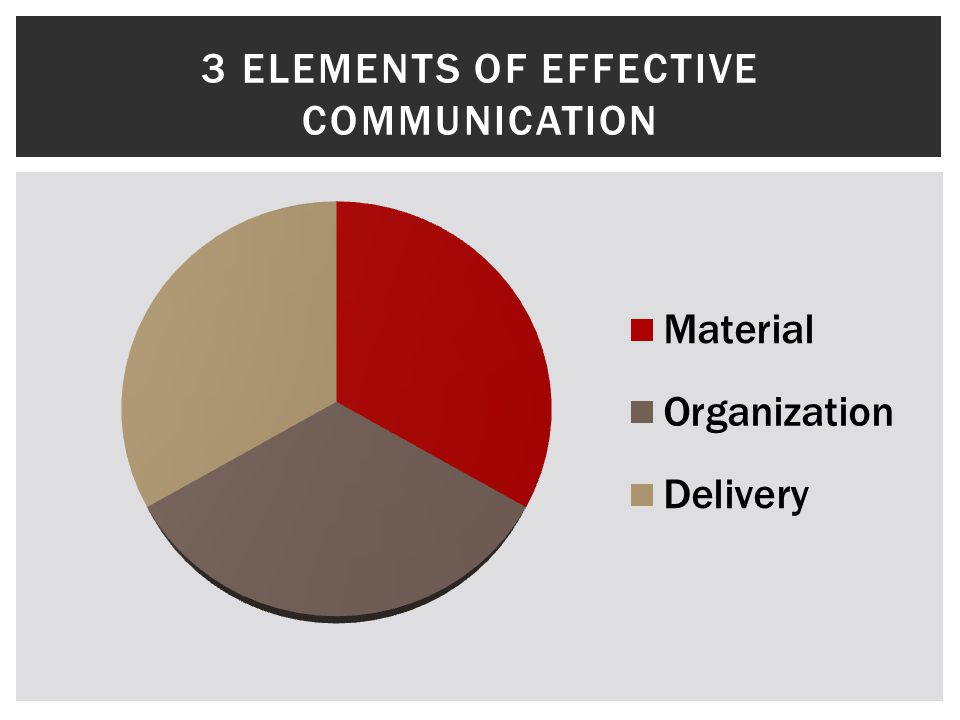 3 Elements of Effective Communication