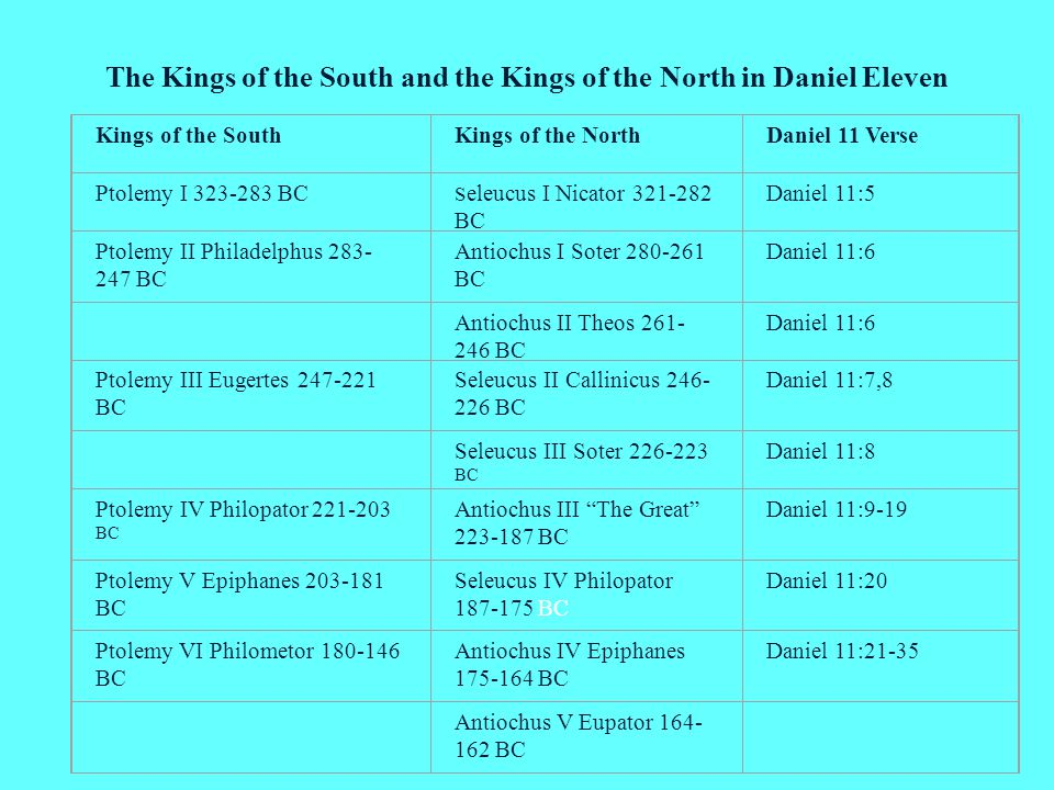 The Kings of the South and the Kings of the North in Daniel Eleven