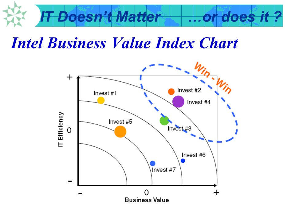 Intel Business Value Index Chart
