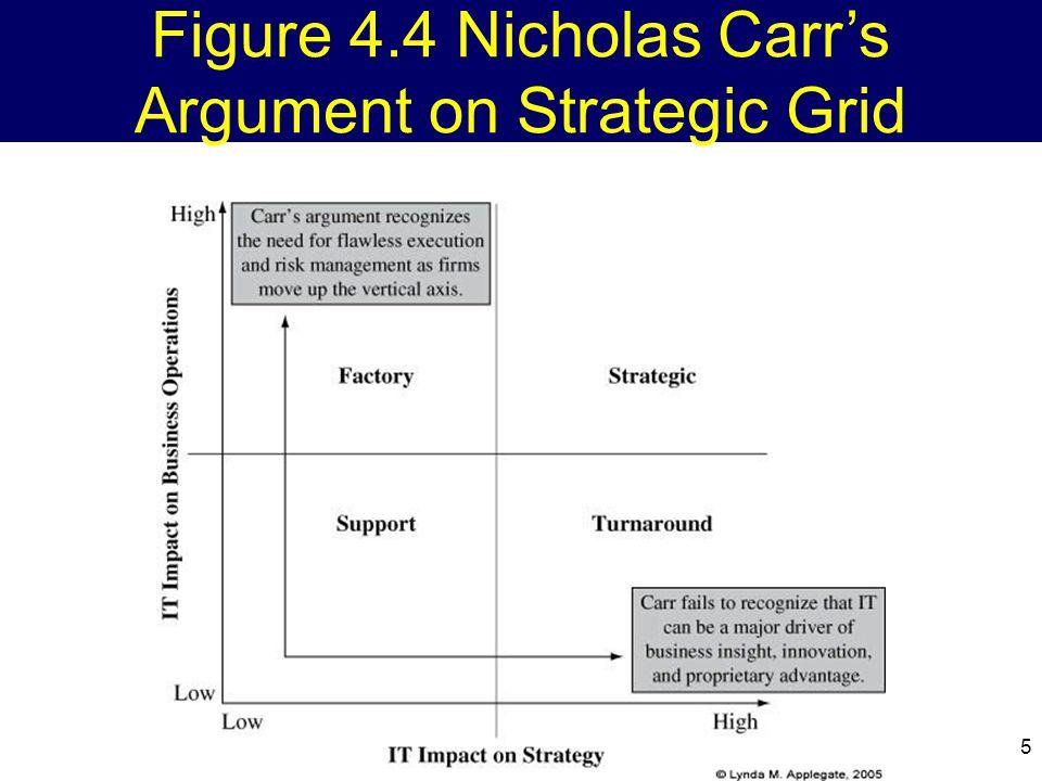 Figure 4.4 Nicholas Carr's Argument on Strategic Grid