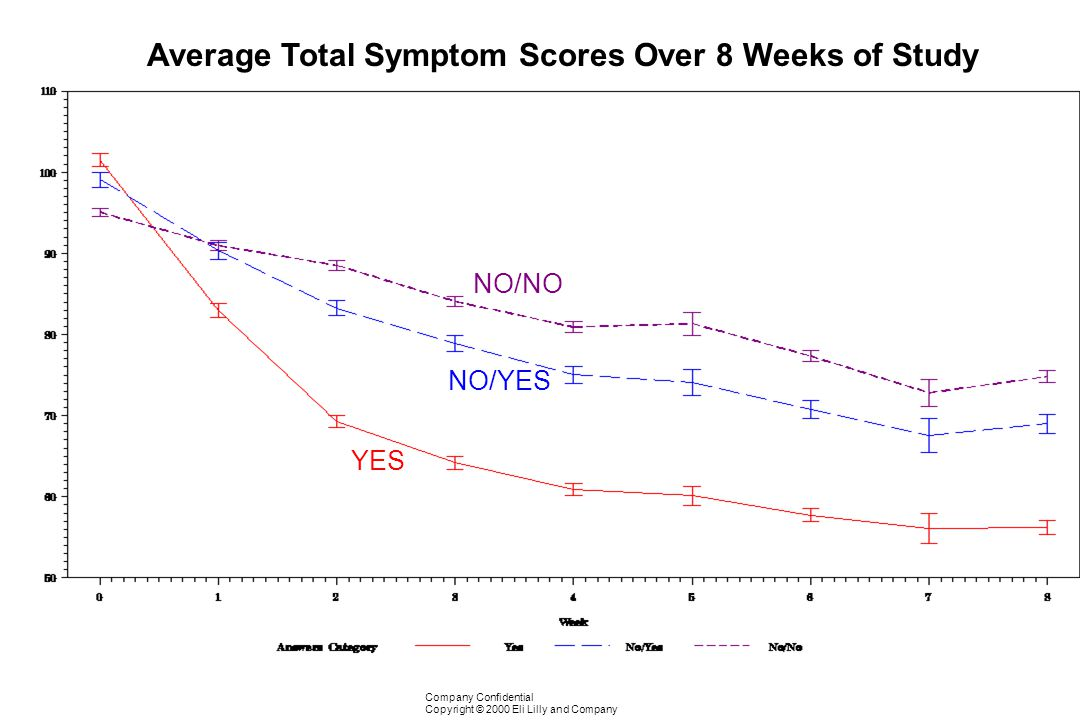 Average Total Symptom Scores Over 8 Weeks of Study