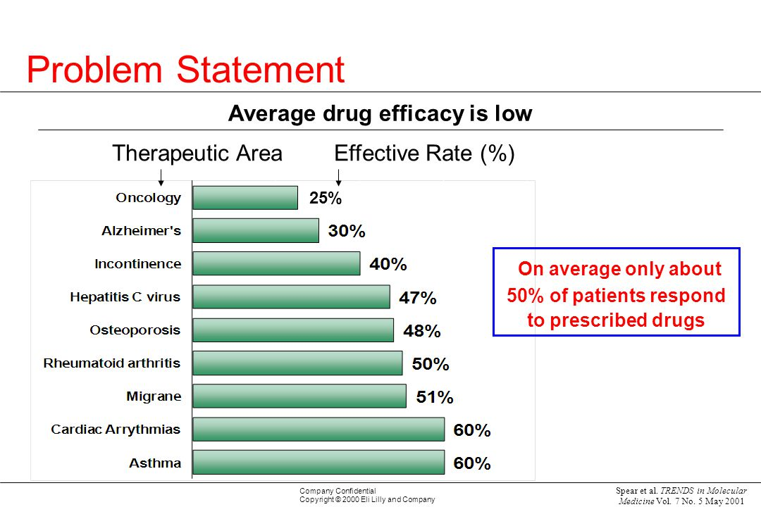 Average drug efficacy is low