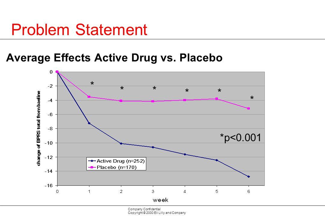 Average Effects Active Drug vs. Placebo