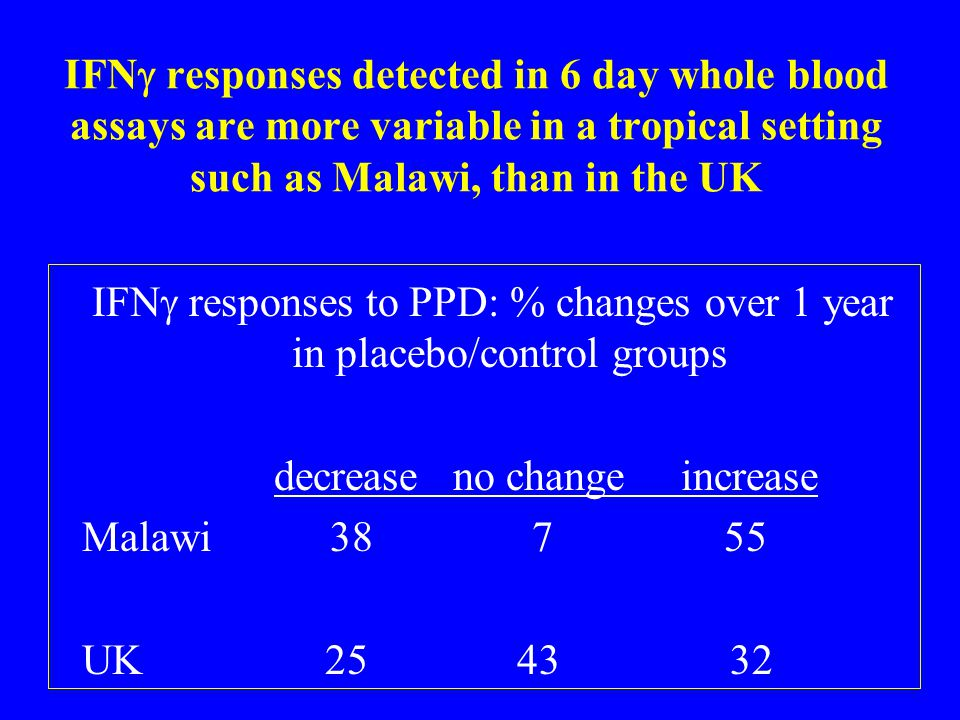 IFNg responses to PPD: % changes over 1 year in placebo/control groups