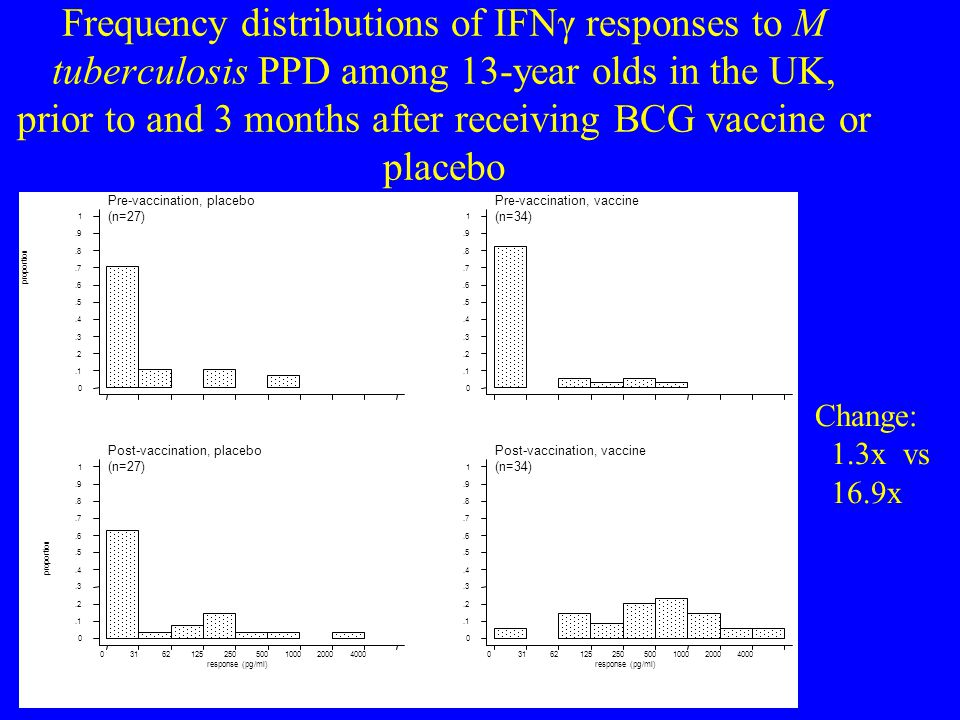 Frequency distributions of IFNγ responses to M tuberculosis PPD among 13-year olds in the UK, prior to and 3 months after receiving BCG vaccine or placebo