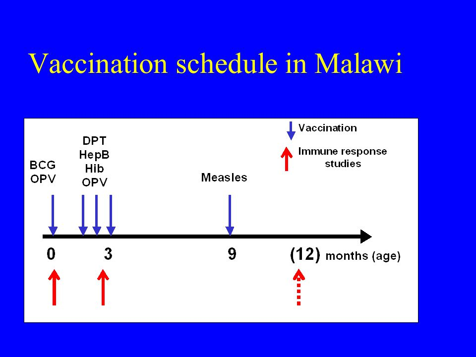Vaccination schedule in Malawi