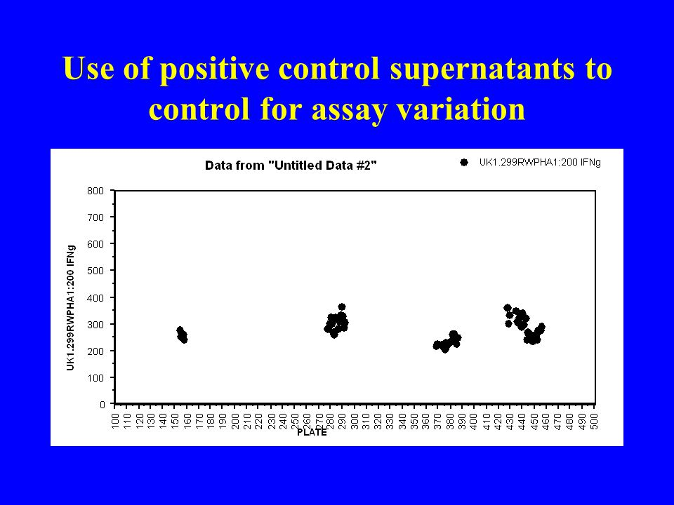 Use of positive control supernatants to control for assay variation