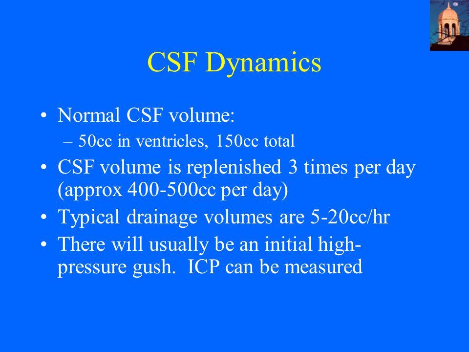 CSF Dynamics Normal CSF volume: