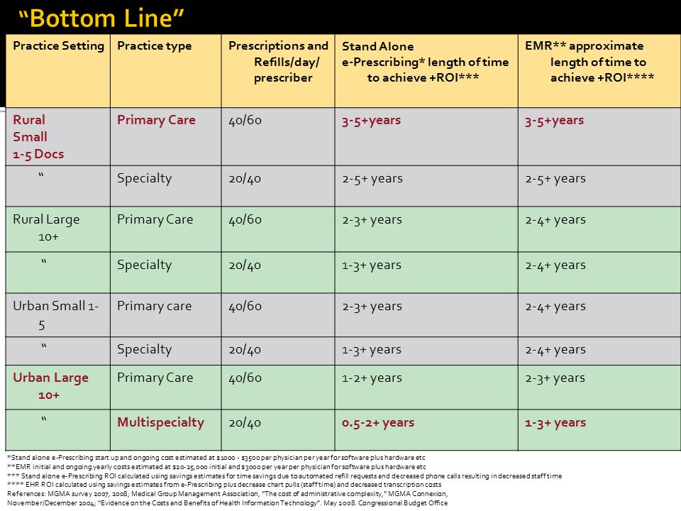 Bottom Line Rural Small 1-5 Docs Primary Care 40/60 3-5+years
