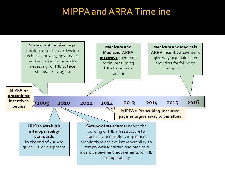 MIPPA and ARRA Timeline