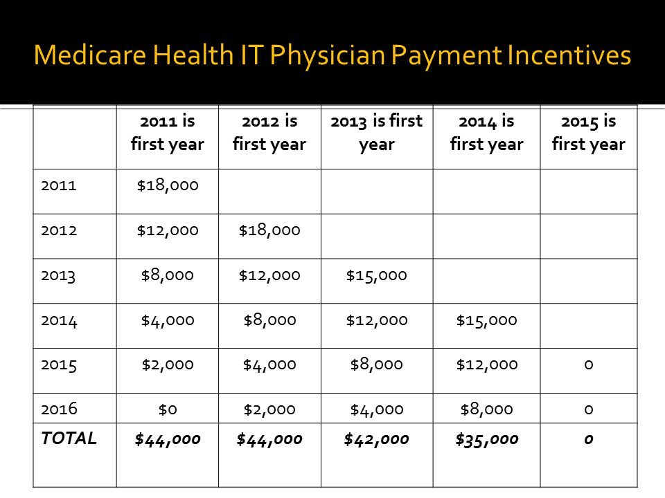 Medicare Health IT Physician Payment Incentives