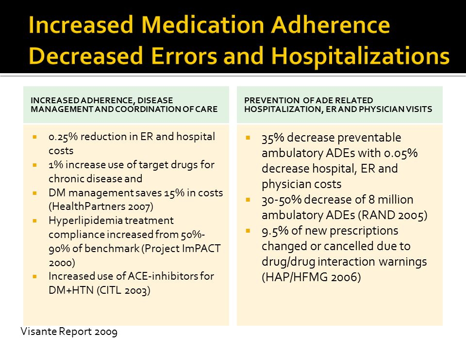 Increased Medication Adherence Decreased Errors and Hospitalizations