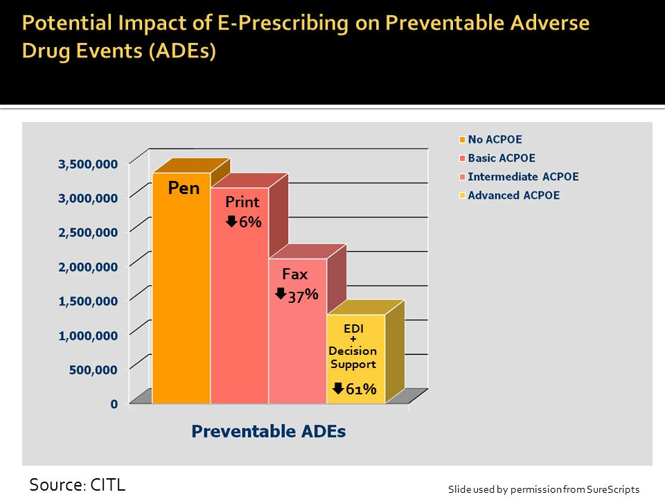 Potential Impact of E-Prescribing on Preventable Adverse Drug Events (ADEs)