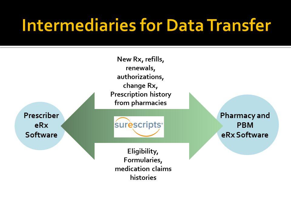 Intermediaries for Data Transfer