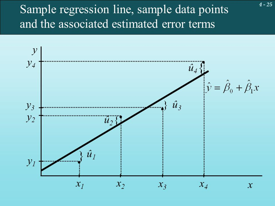 . . . . { Sample regression line, sample data points