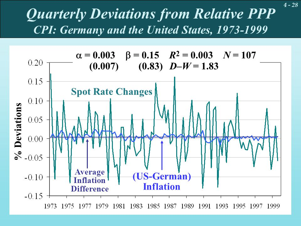 Quarterly Deviations from Relative PPP CPI: Germany and the United States, 1973-1999