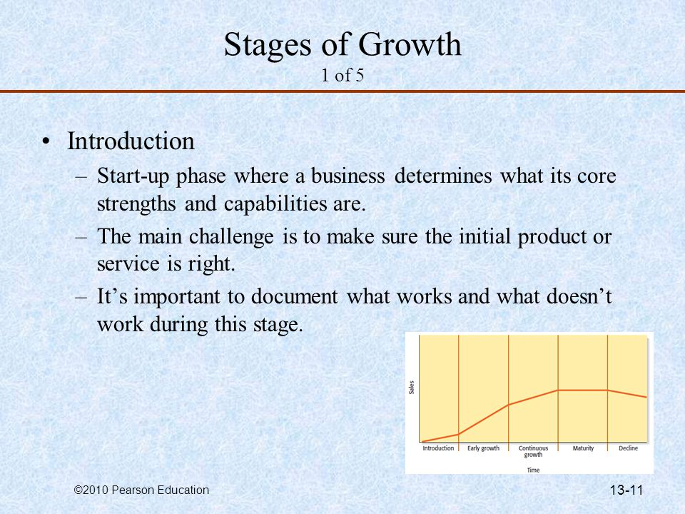 Stages of Growth 1 of 5 Introduction