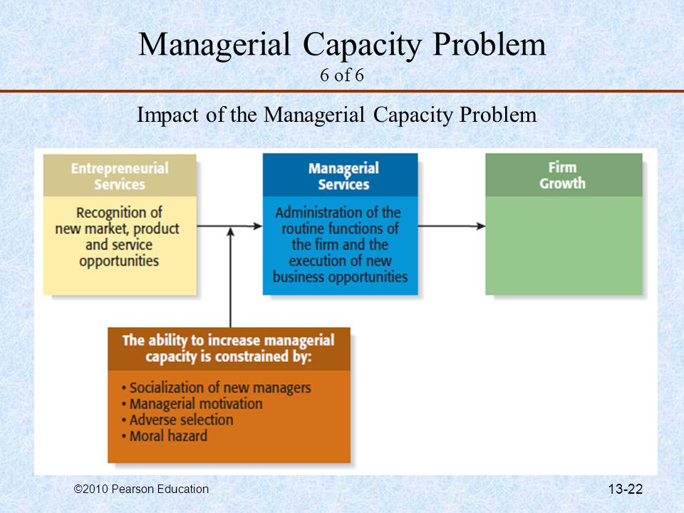 Managerial Capacity Problem 6 of 6