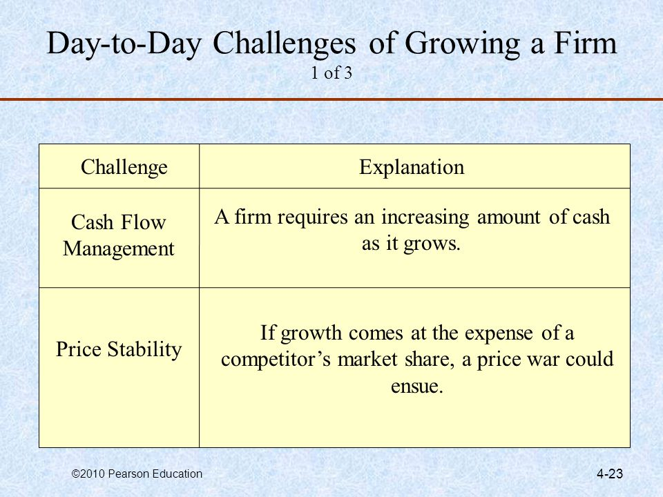 Day-to-Day Challenges of Growing a Firm 1 of 3