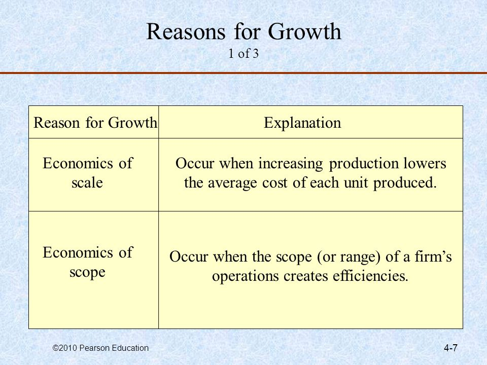 Reasons for Growth 1 of 3 Reason for Growth Explanation