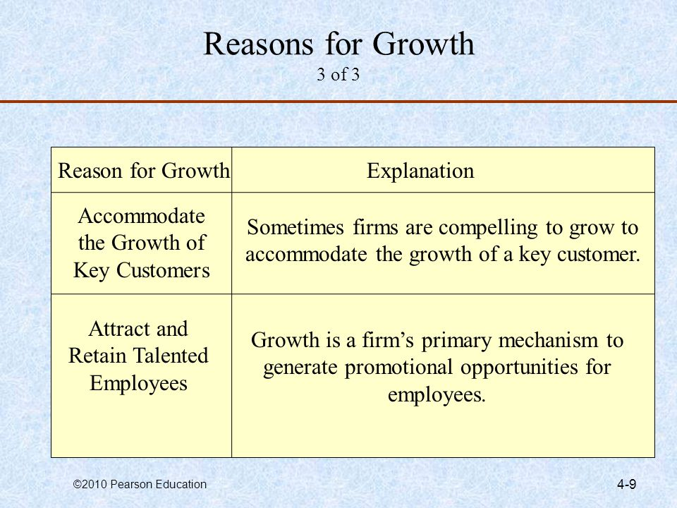 Reasons for Growth 3 of 3 Reason for Growth Explanation