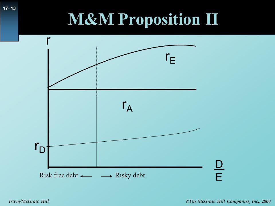 M&M Proposition II r rE rA rD D E Risk free debt Risky debt 9