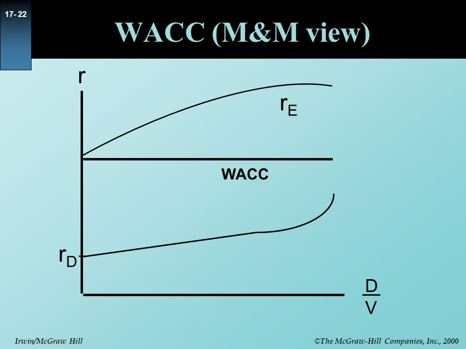 WACC (M&M view) r rE WACC rD D V 9