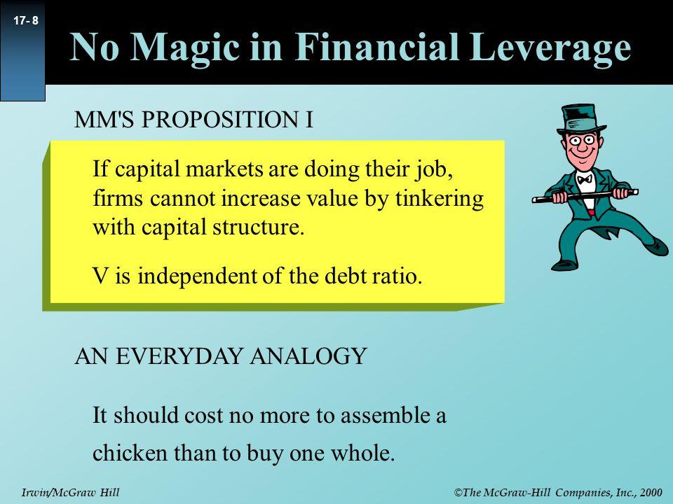 No Magic in Financial Leverage