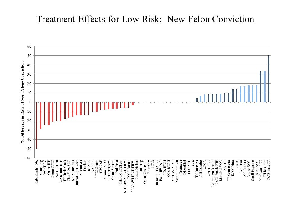 Treatment Effects for Low Risk: New Felon Conviction