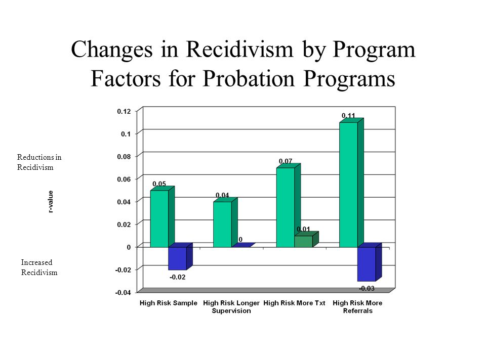 Changes in Recidivism by Program Factors for Probation Programs