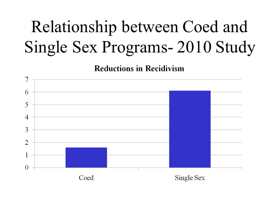 Relationship between Coed and Single Sex Programs- 2010 Study