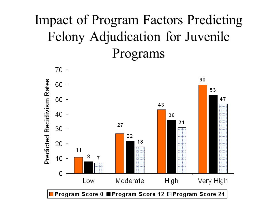Impact of Program Factors Predicting Felony Adjudication for Juvenile Programs