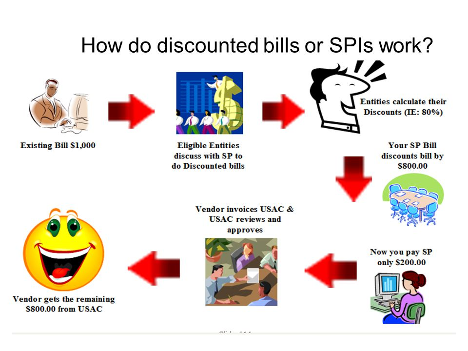 How do discounted bills or SPIs work
